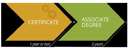Certificate to associate
